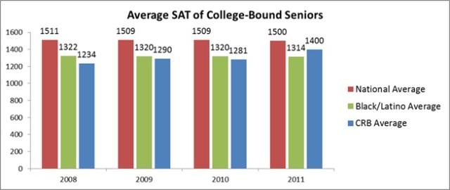 Average SAT Scores for College-Bound Seniors