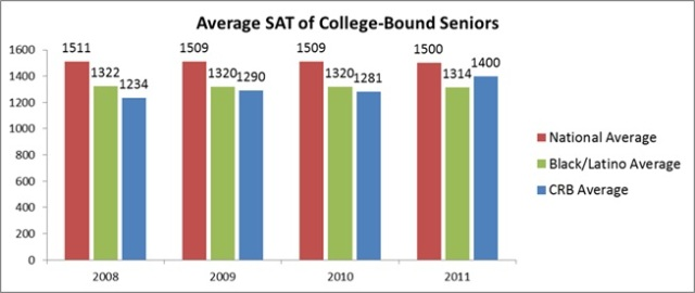 Average SAT Scores for College-Bound Seniors